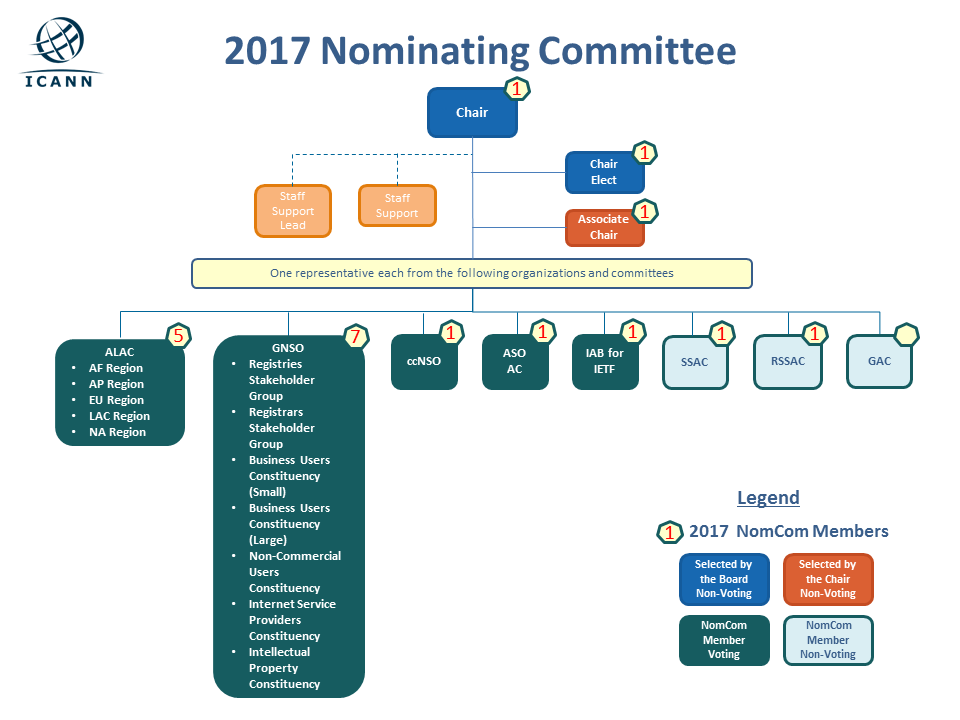 2017 Nominating Committee Organization Chart