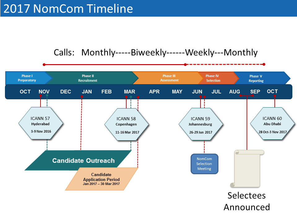 2017 Nominating Committee (NomCom) Timeline