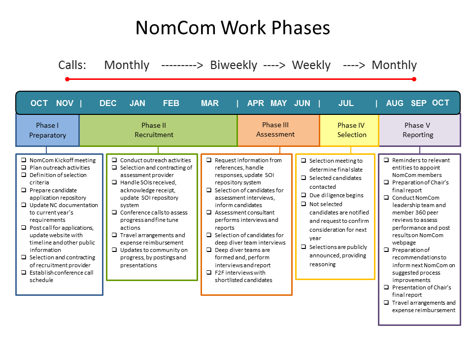 2017 Nominating Committee (NomCom) Work Phases