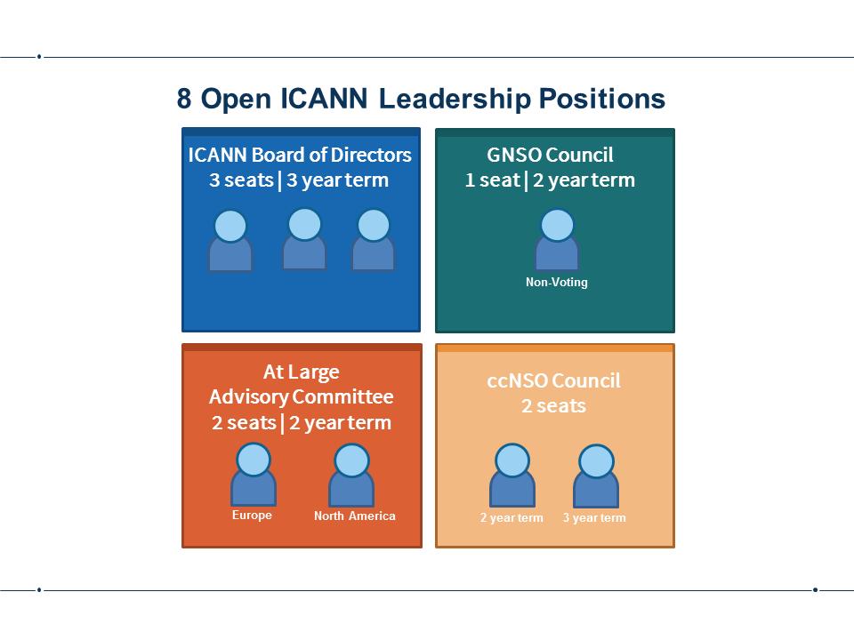 8 Open ICANN Leadership Positions