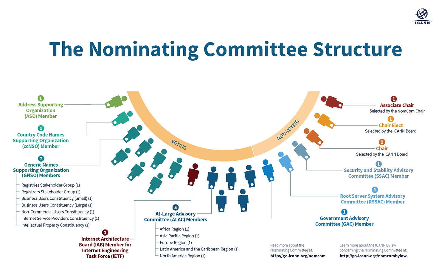 The Nominating Committee Structure