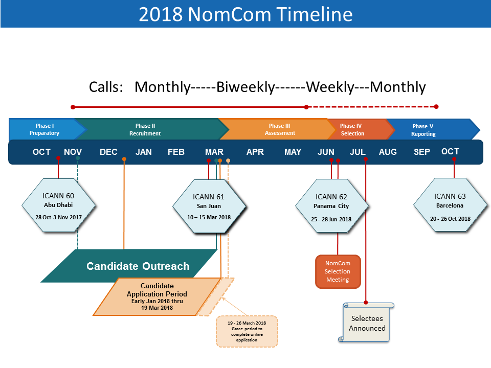 2018 Nominating Committee (NomCom) Timeline