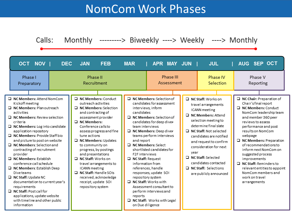 2018 Nominating Committee (NomCom) Work Phases