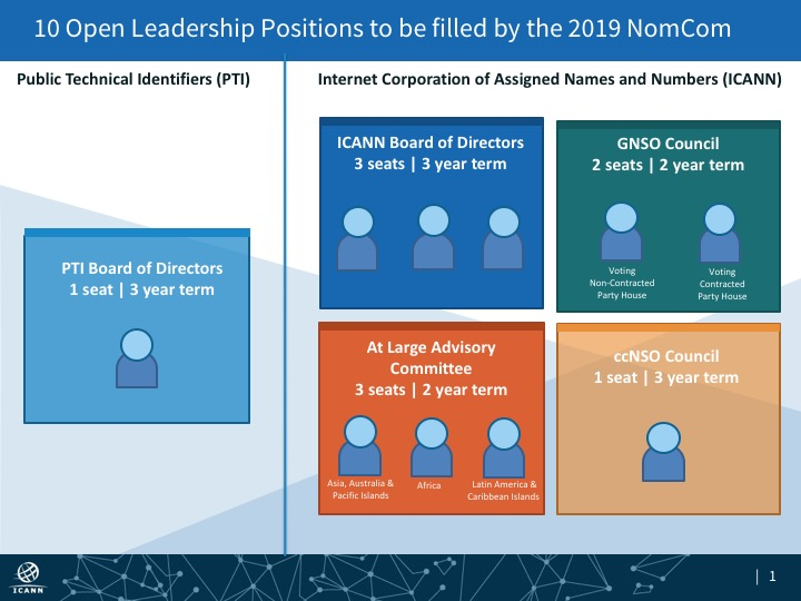 10 Open Leadership Positions to be filled by the 2019 Nominating Committee (NomCom)