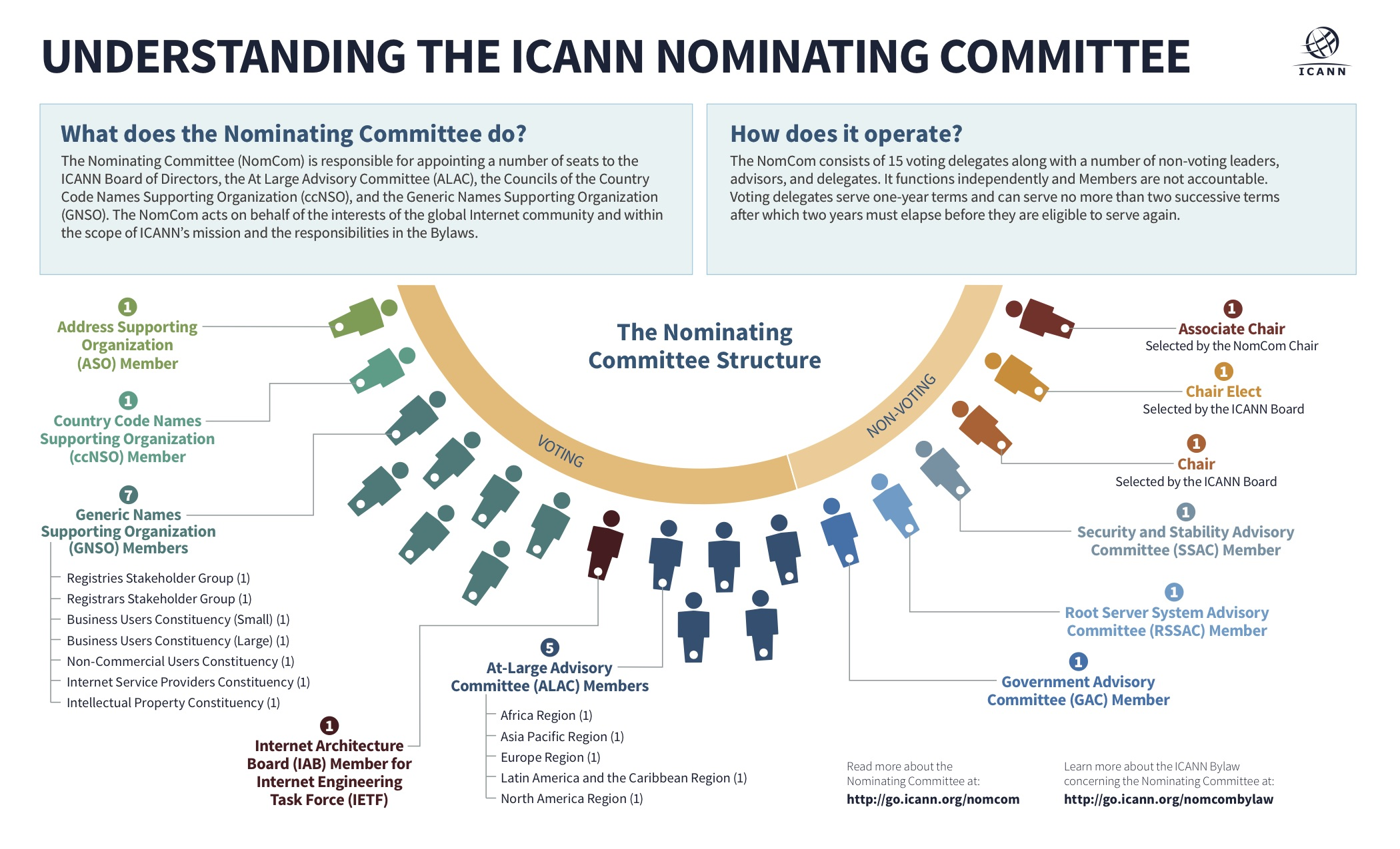 The Nominating Committee (NomCom) Structure