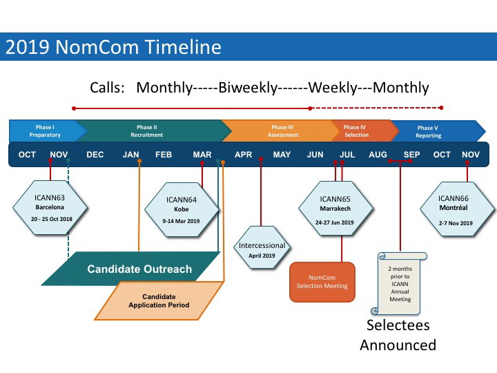 2019 Nominating Committee (NomCom) Timeline