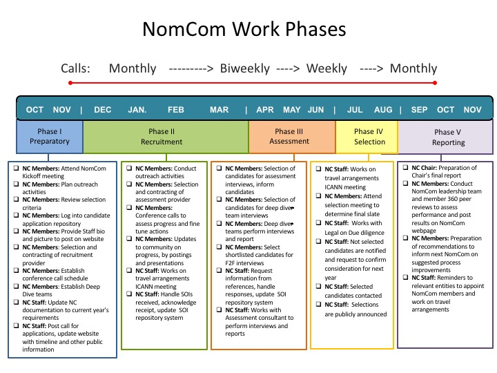 Nominating Committee (NomCom) Work Phases