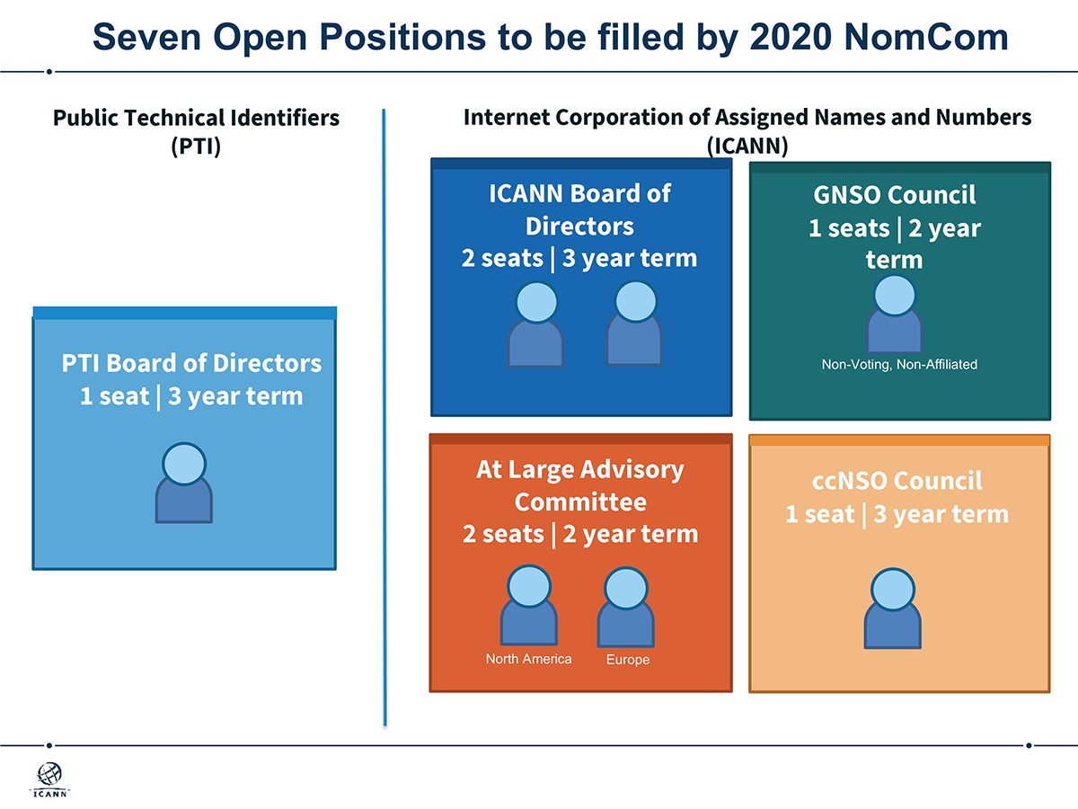 10 Open Leadership Positions to be filled by the 2020 Nominating Committee (NomCom)