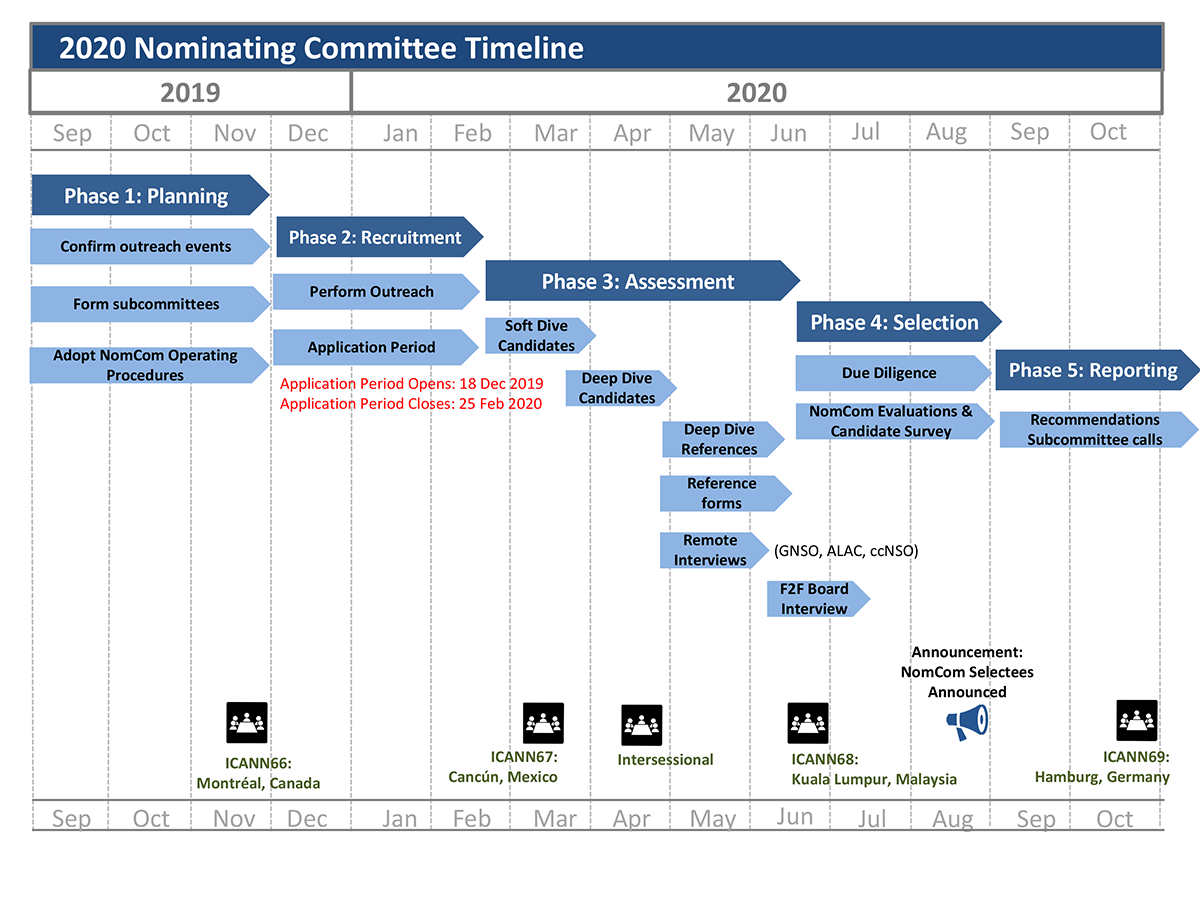 2020 Nominating Committee (NomCom) Timeline