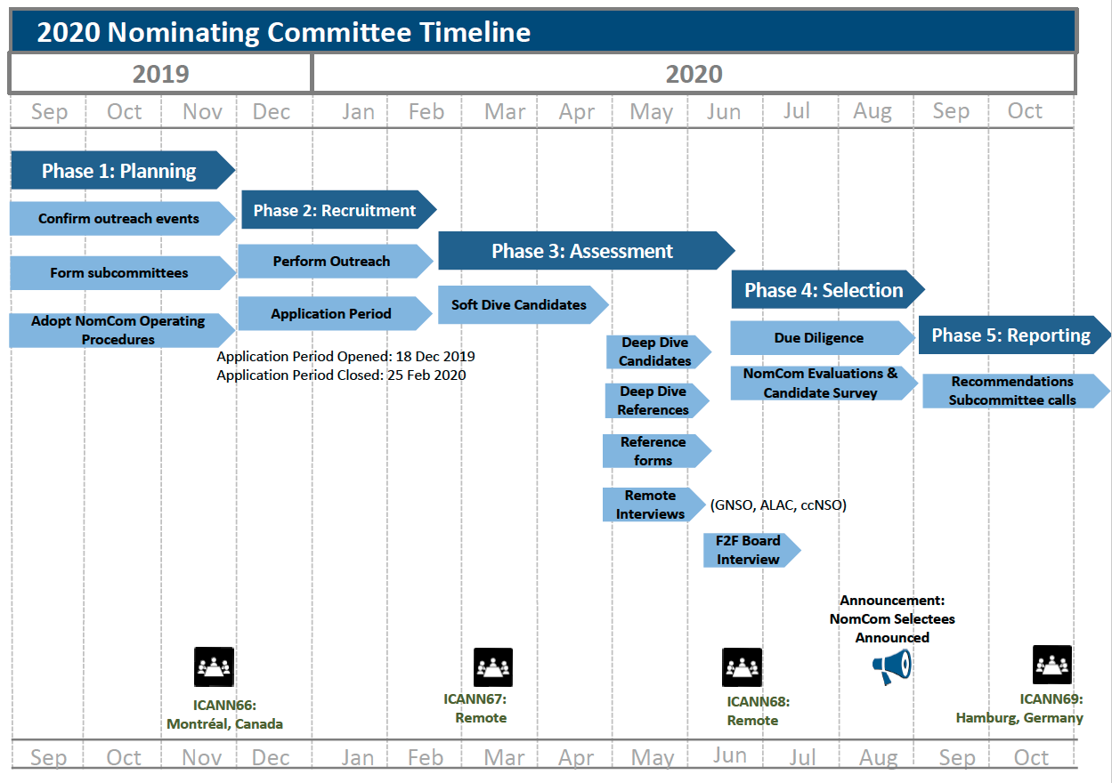 2020 Nominating Committee (NomCom) Timeline