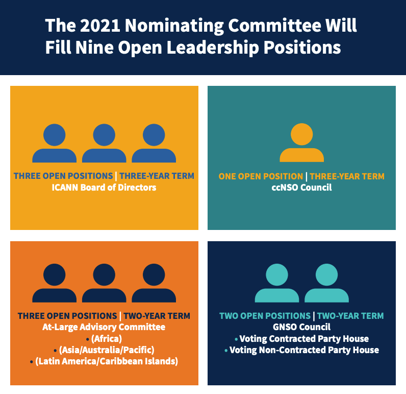The 2021 Nominating Committee Will Fill Nine Open Leadership Positions