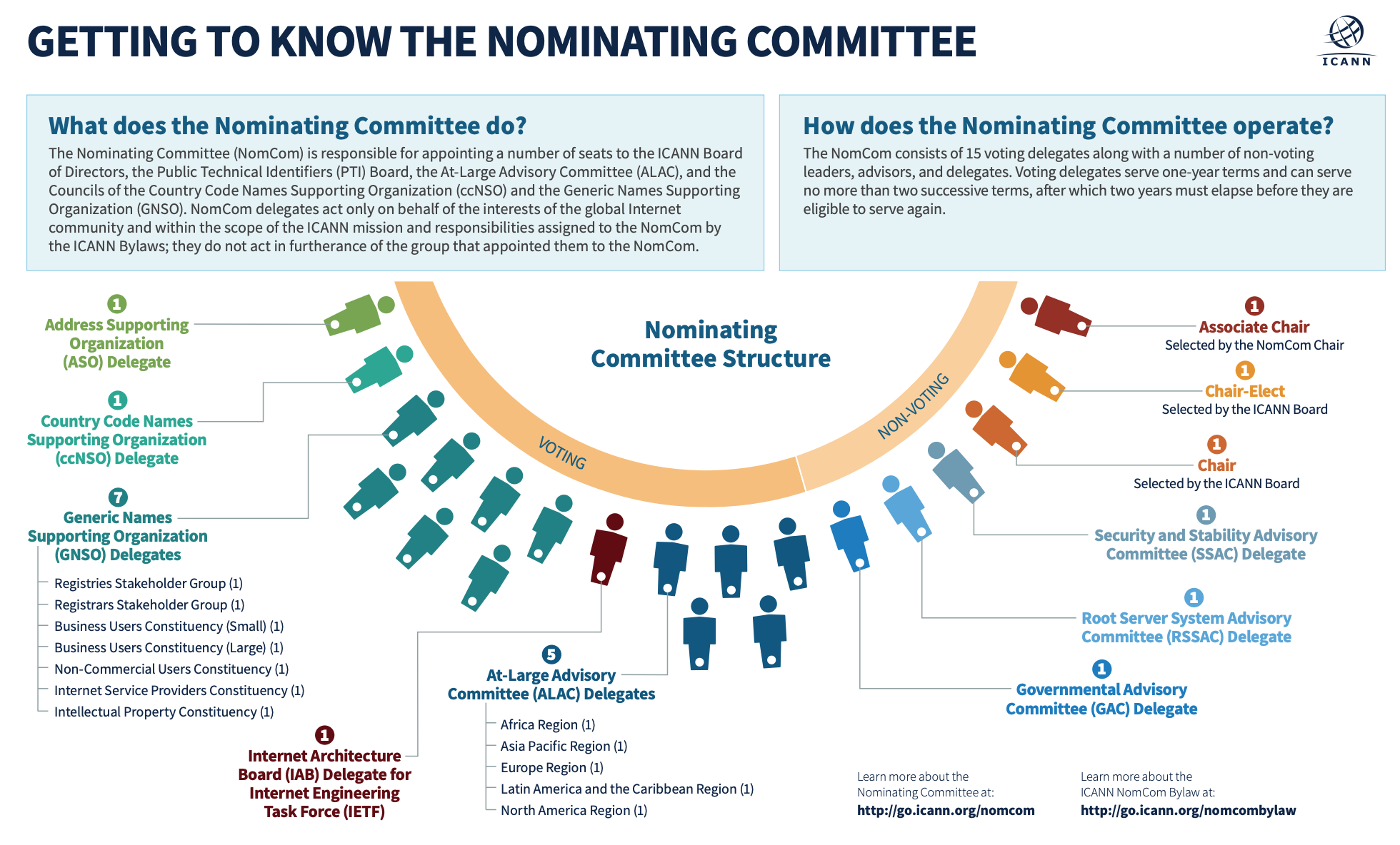 Getting to Know the ICANN Nominating Committee