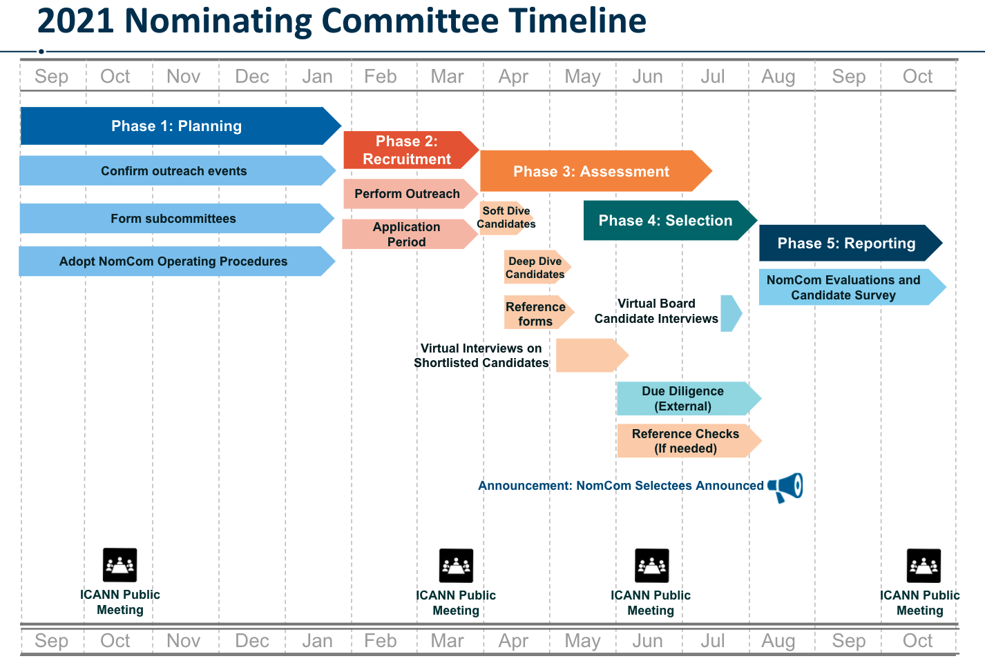 2021 Nominating Committee Timeline
