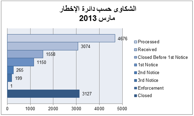 Complaints per Notification Cycle March 2013