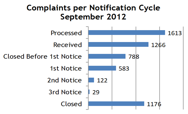 Complaints per Notification Cycle September 2012