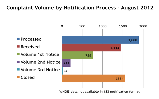 Complaint Volume by Notification Process - August 2012