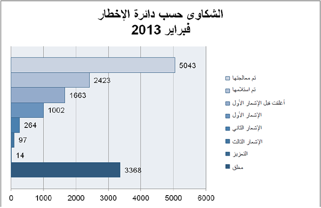 Complaints per Notification Cycle February 2013