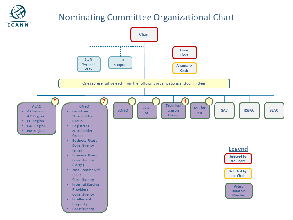 Nominating Committee Organizational Chart