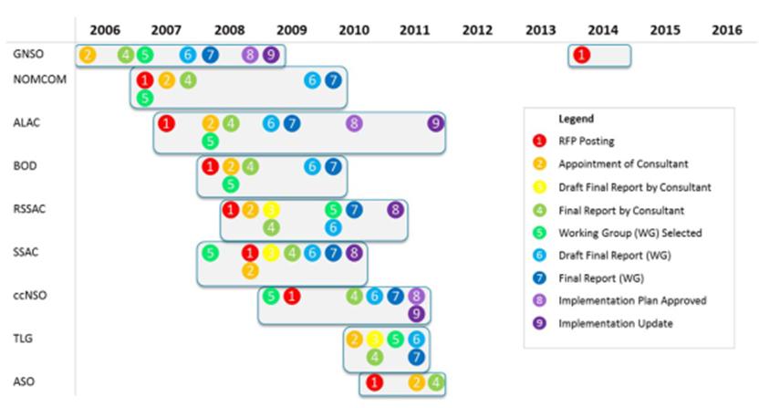 Cronograma y mejoras operativas/al proceso propuestos para las ...
