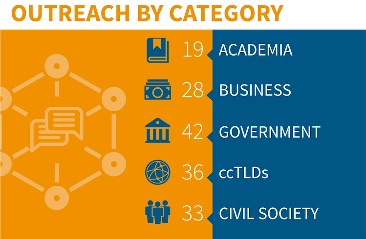 OUTREACH BY CATEGORY