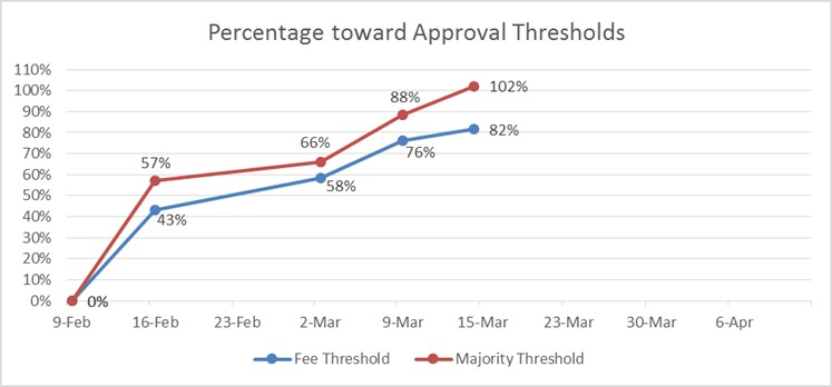 Percentage toward Approval Threshold Chart