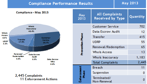 Compliance Performance Results May 2013