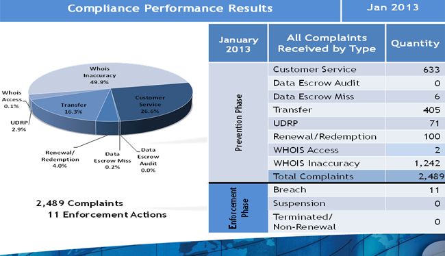 Compliance Performance Results January 2013