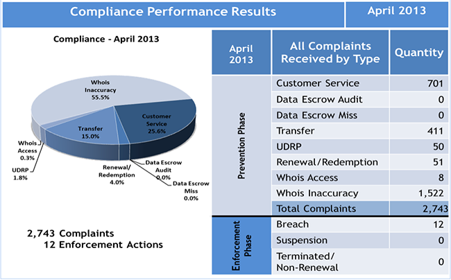 Compliance Performance Results April 2013