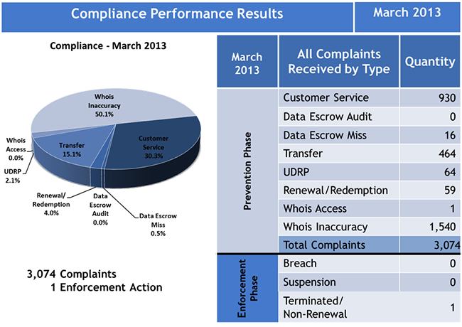 Compliance Performance Results March 2013
