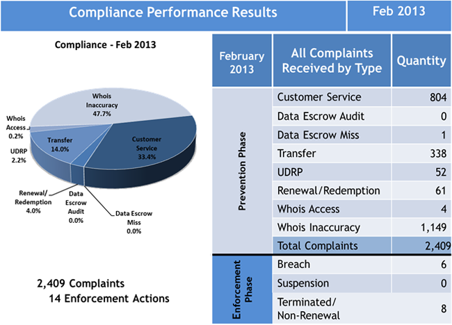 Compliance Performance Results February 2013