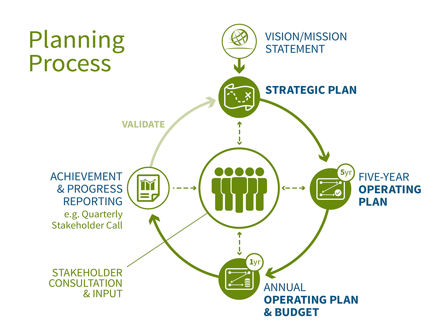 Planning Process Graphic
