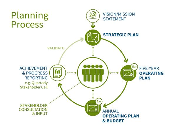 Kick-off of the FY17 Operating Plan & Budget Five-Year Operating Plan Update Webinar