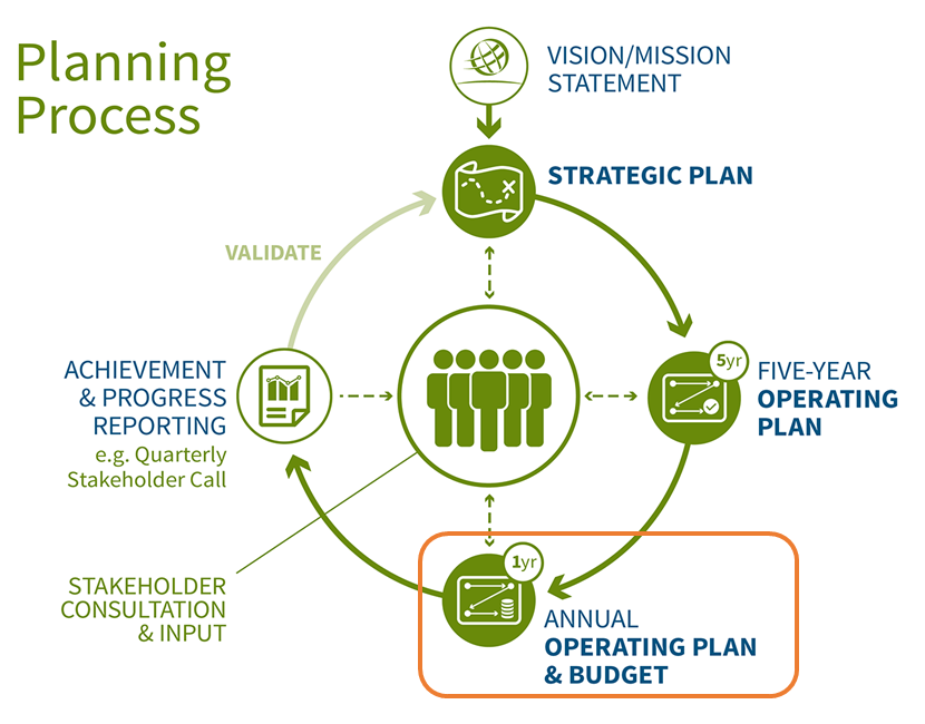 Annual Operating Plan and Budget Planning Process