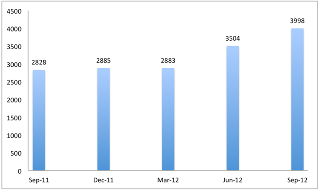 Total Policy Update Subscribers at Month End