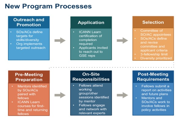 New Program Processes