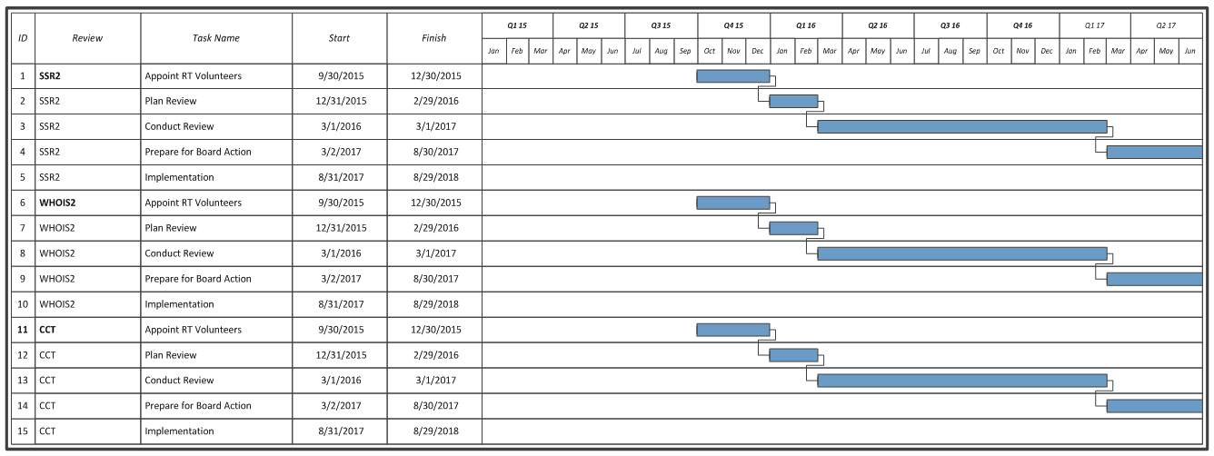 Proposed Schedule And ProcessOperational Improvements For AoC And - Volunteer schedule template