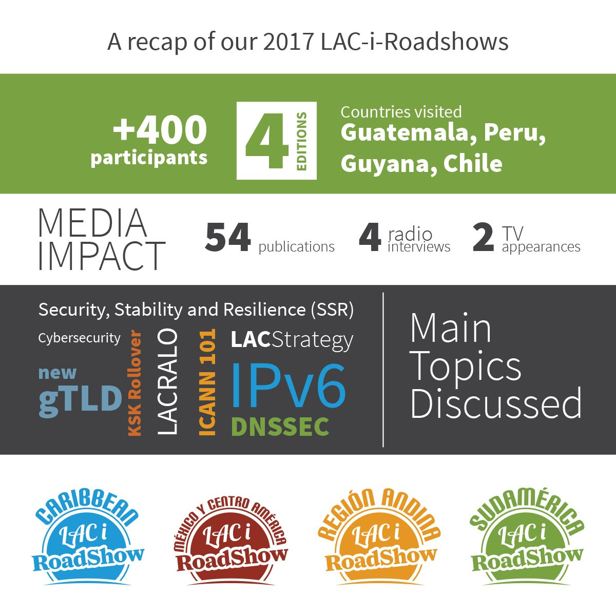 A recap of our 2017 LAC-i-Roadshows