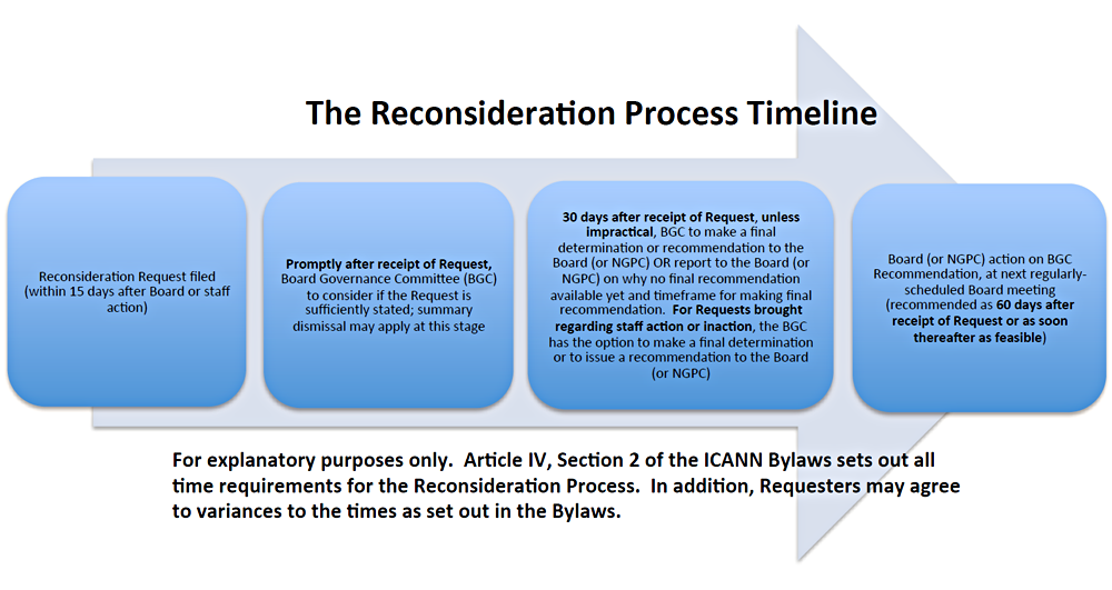 Reconsideration Process Timeline