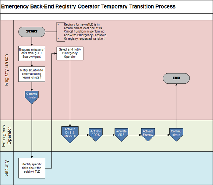Appendix 4-1 | Emergency Back-End Registry Operator Temporary Transition Process Flowchart
