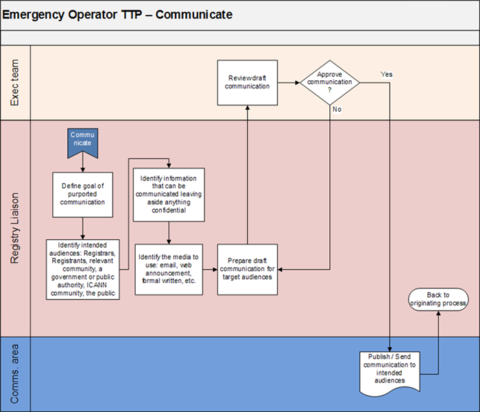 Appendix 4-6 | Emergency Back-End Registry Operator Transition Process - Communicate Flowchart