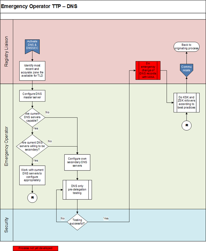 Appendix 4-2 | Emergency Back-End Registry Operator Transition Process - DNS Flowchart