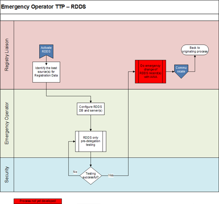 Appendix 4-3 | Emergency Back-End Registry Operator Transition Process - RDDS Flowchart