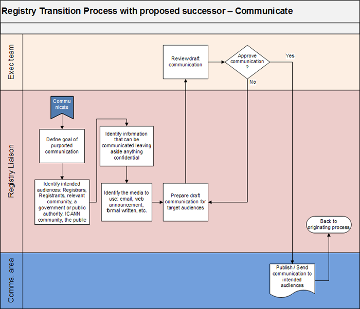 Appendix 2-4 | Registry Transition Process with Proposed Successor - Communicate