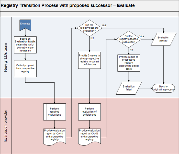 Appendix 2-3 | Registry Transition Process with Proposed Successor - Evaluate