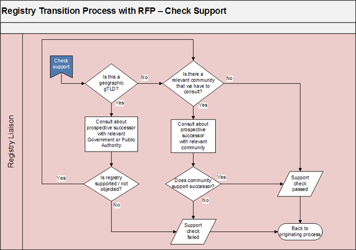 Appendix 3-2 | Registry Transition Process with Request for Proposals - Check Support