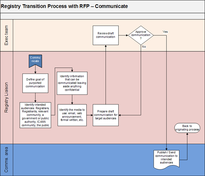 Appendix 3-5 | Registry Transition Process with Request for Proposals - Communicate Flowchart