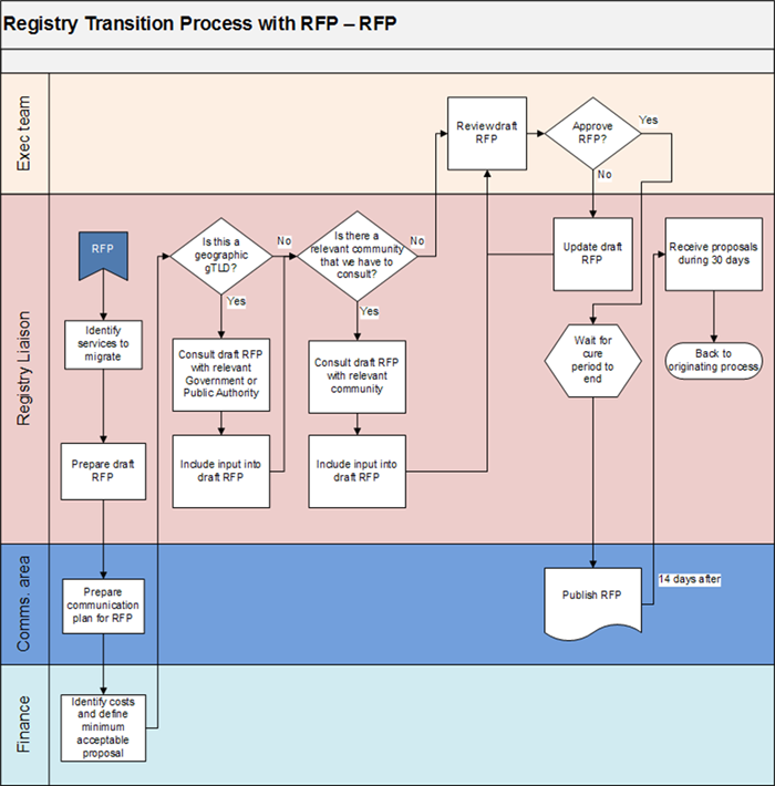 Appendix 3-4 | Registry Transition Process with Request for Proposals - RFP Flowchart