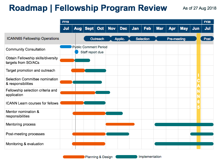 Roadmap | Fellowship Program Review