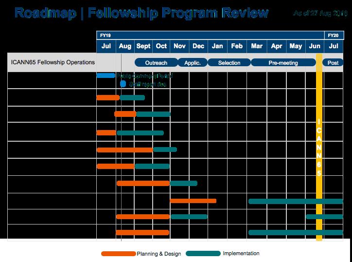 Roadmap | Fellowship Program Review
