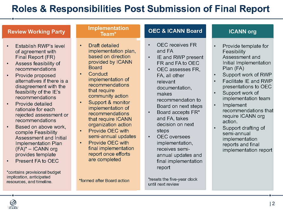 Organizational Review Roles And Responsibilities Icann